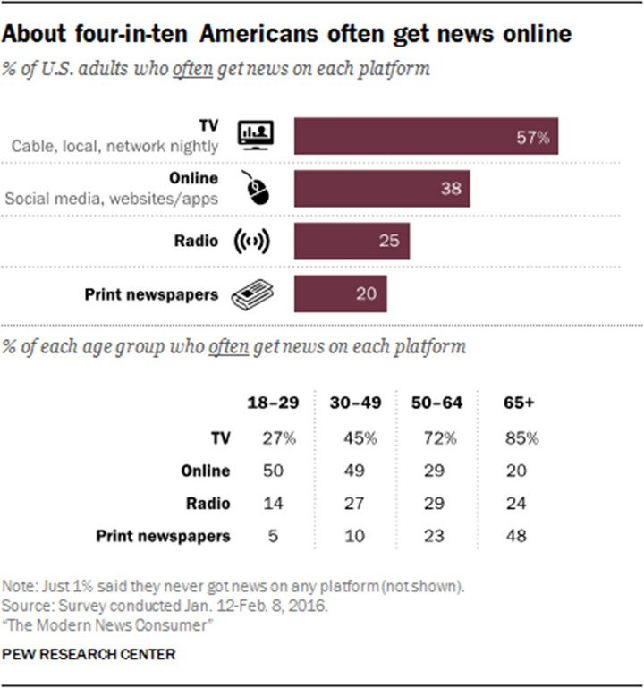 Pew-Research-Center-Modern-News-Consumer