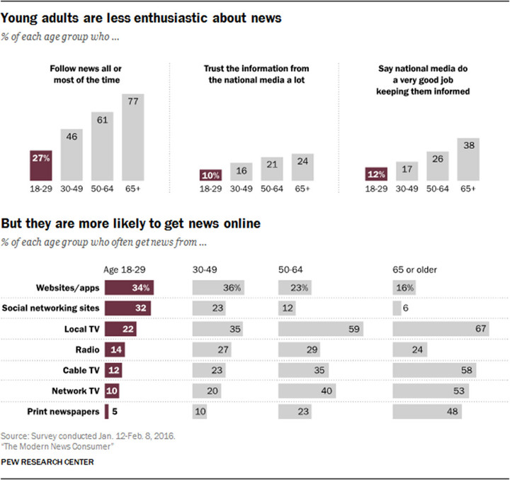pew-research-center-the-modern-news-consumer-young-adults