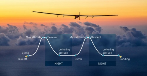 weather and solar impulse