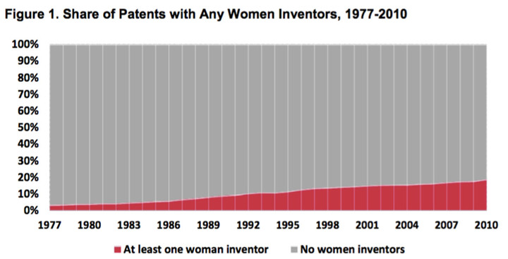 women-inventors-patenting-gap