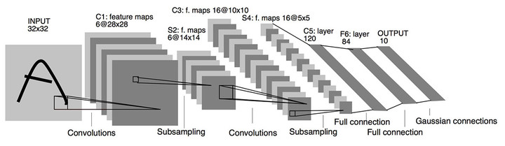 Convolutional-Neural-Networks