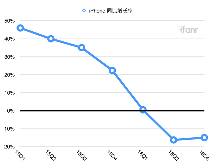 iPhone yoy