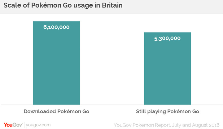 pokemongobritain
