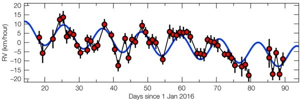 spectrum wave of proxima b