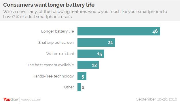1 Phone Chart