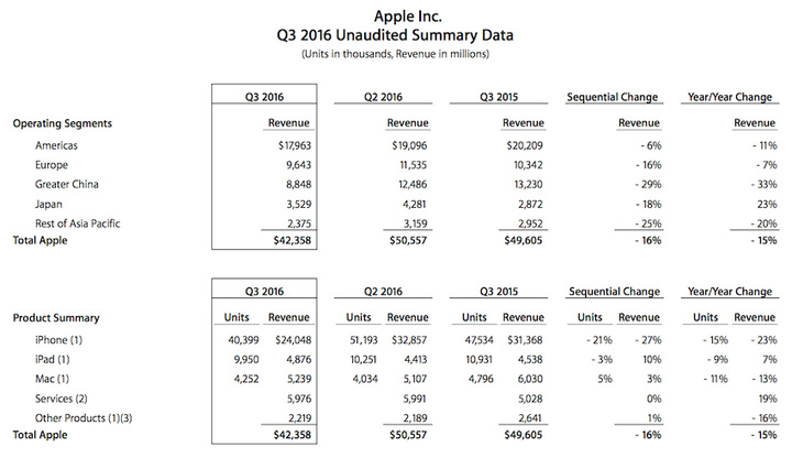 Apple-Q3-2016-earnings