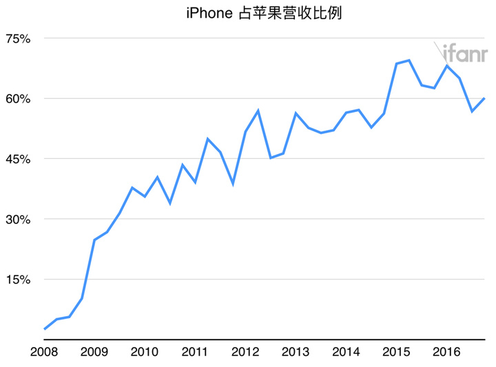 2016-q4-iphone-proportion