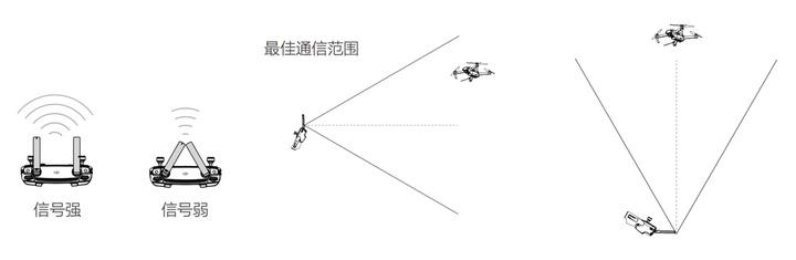 drone-remote