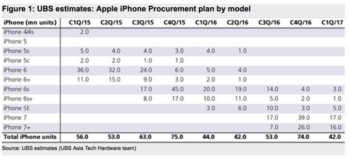iphone procurement plan