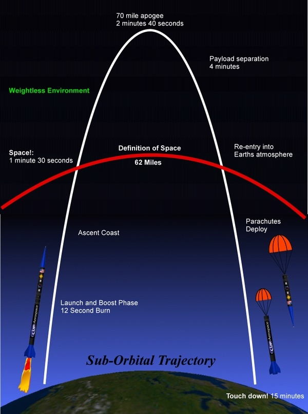 Sub-orbital spaceflight