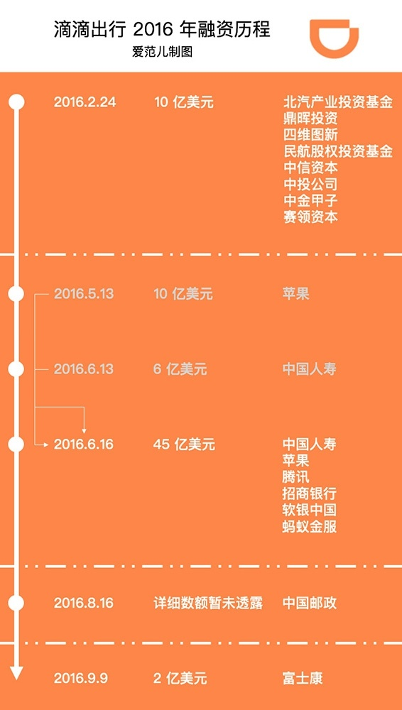 didichuxing-2016-funding-timeline