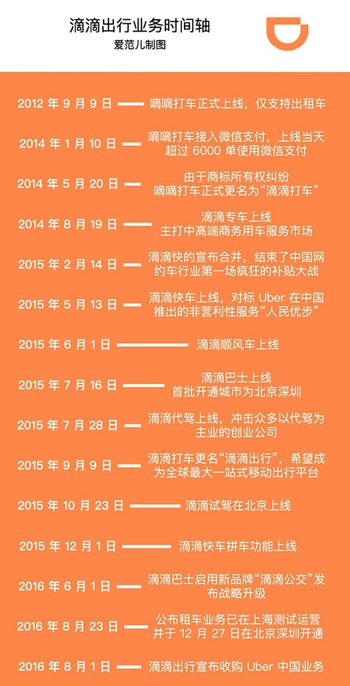 didichuxing-business-timeline
