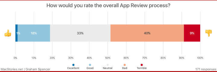 overall-ratings