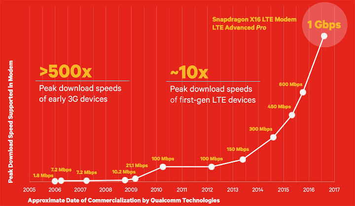 snapdragon-x16-lte