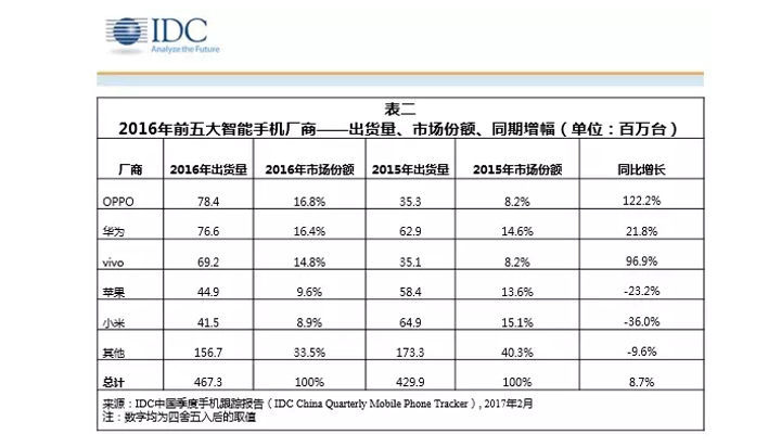 idc-2016-china-smartphone