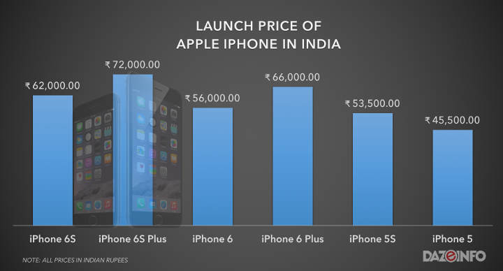 price-of-iphone-india