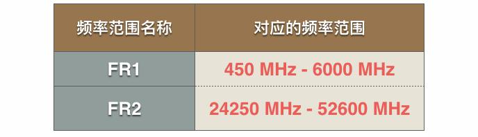 有史以来最强的 5G 入门科普!