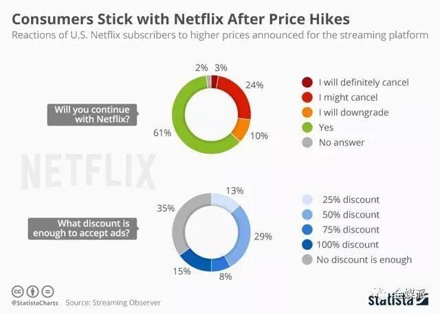Netflix的野心与焦虑:长胜之后,铁王座的觊觎者们越来越多了
