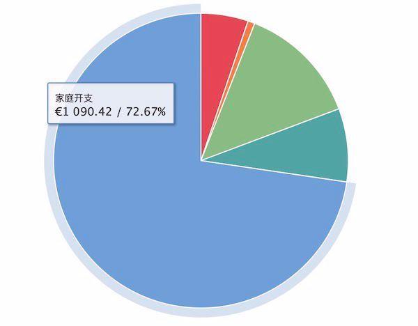 如何有效规划个人预算,从月光到储蓄率超过 60%