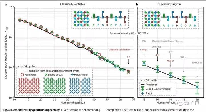 谷歌量子计算突破登Nature封面,200秒顶超算10000年,川普之女:美国实现量子霸权