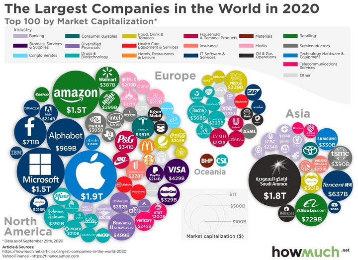 largest companies in the world 2020 9231